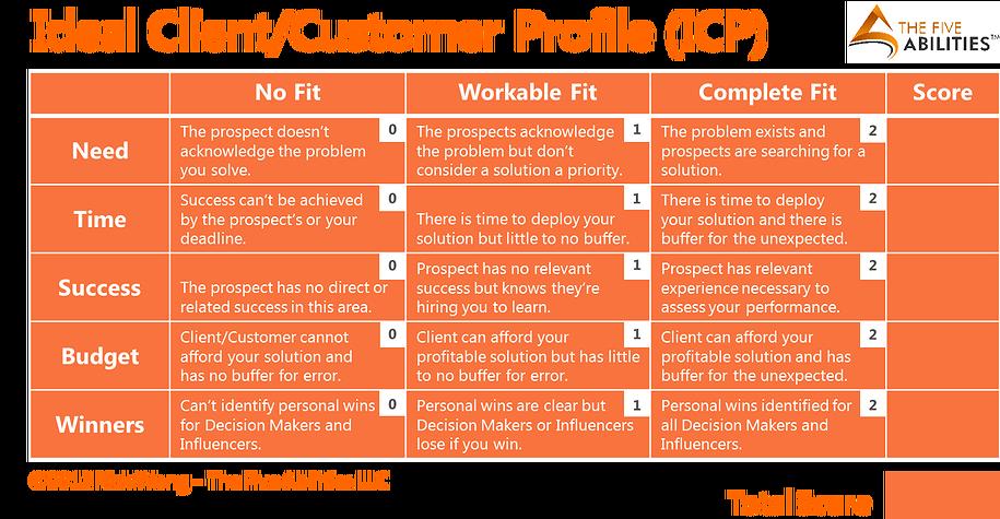 Ideal Client / Custom Profile fit